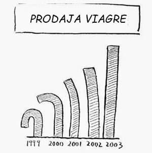 Prodajna uspešnica Viagrine tablete za erekcijo